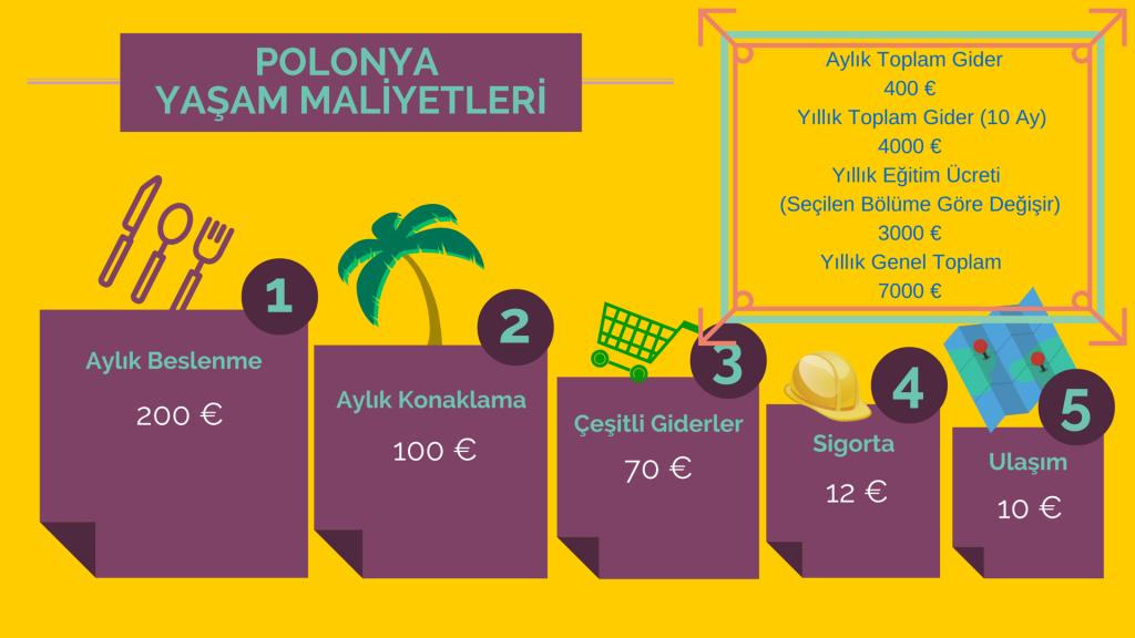 Polonya'da yaşam maliyetleri