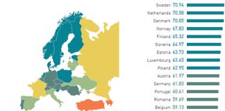 Polonya halkının ingilizce bilme oranı