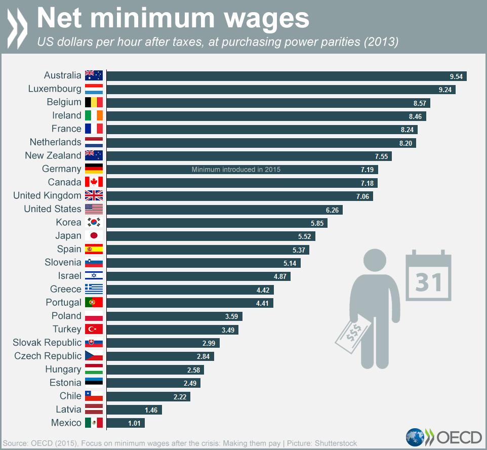 Polonya'da asgari ücret
