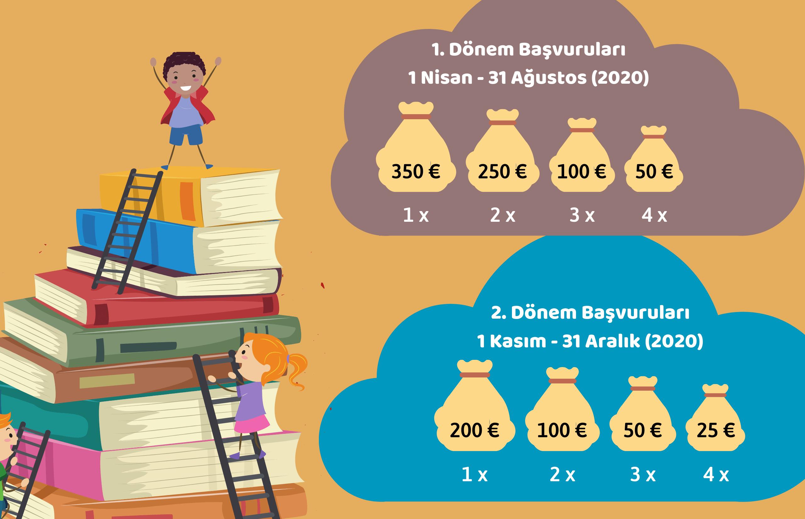 Polonya Eğitim Bursu 2